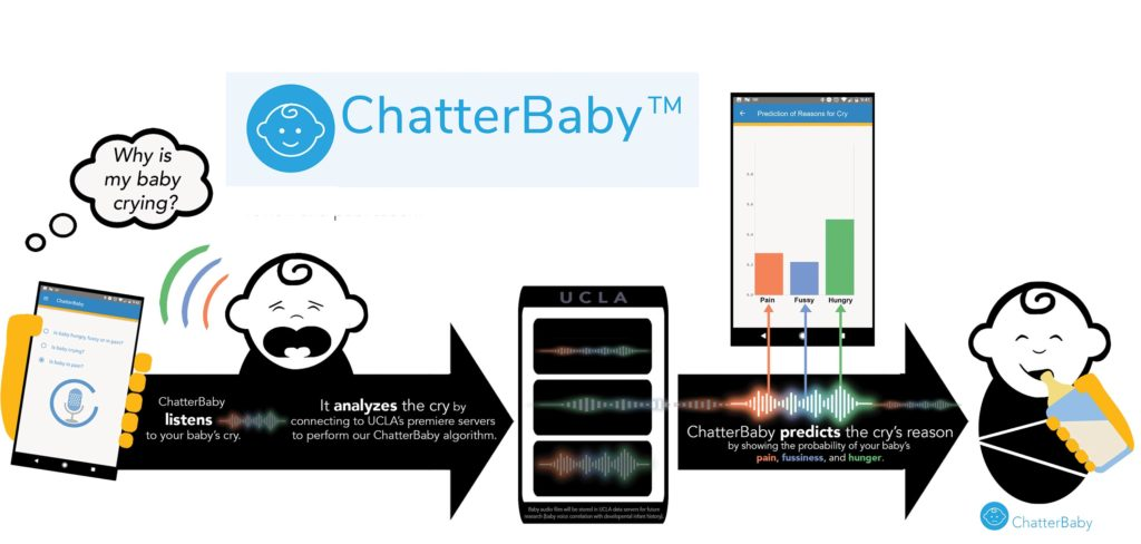 Baby Translator - Speech recognition