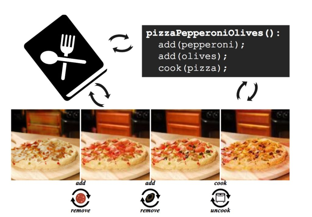 PizzaGan AI artificial intelligence MIT - Yellrobot